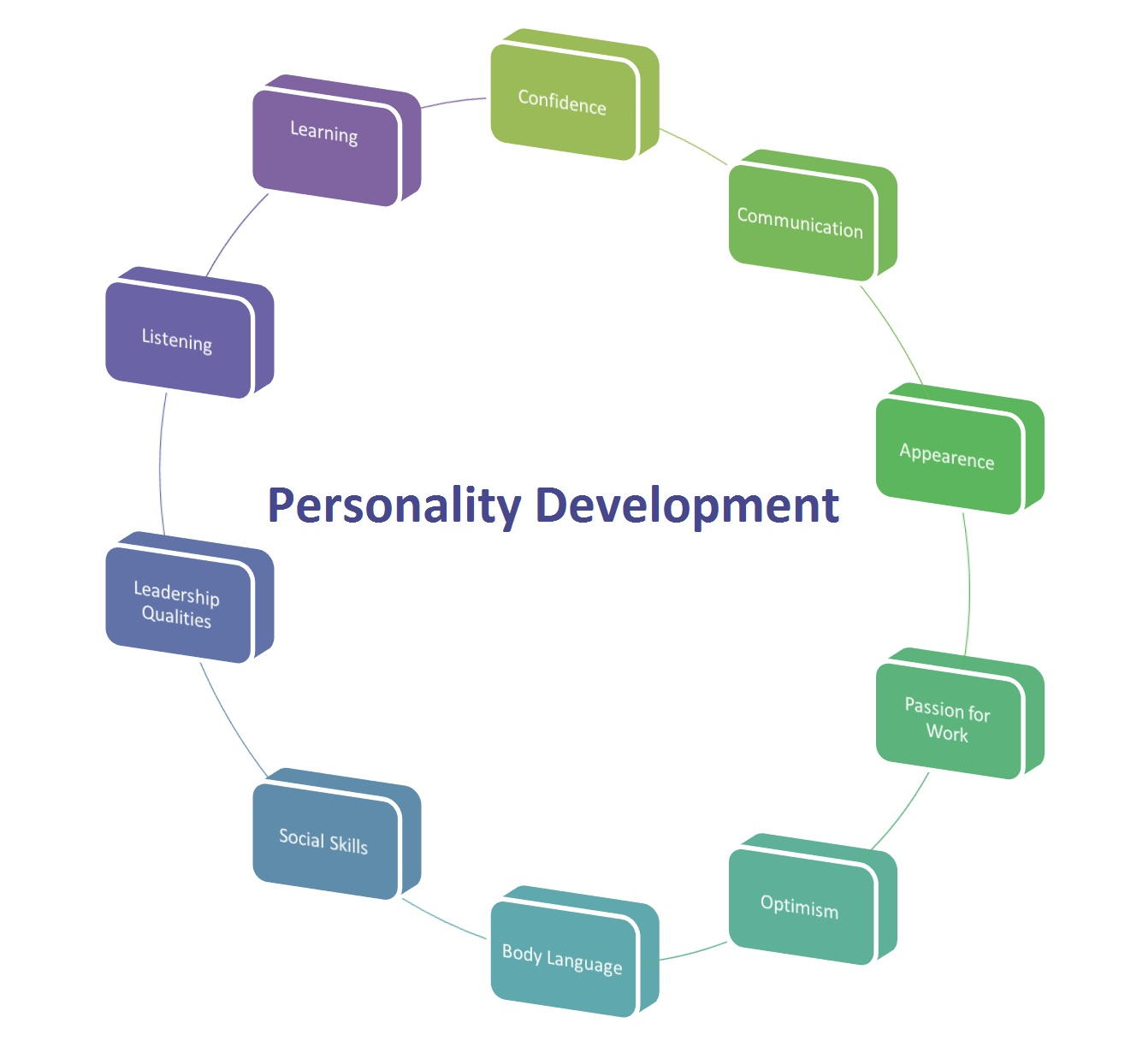 Personality Development Welcome To Career Studio